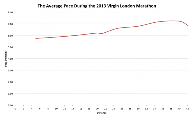 The Average Pace During the 2013 Virgin London Marathon