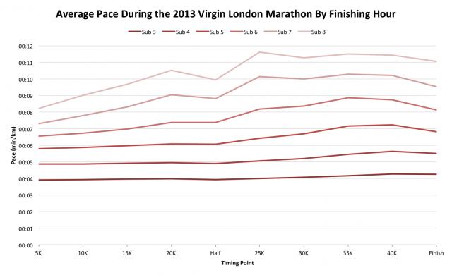 Average Pace During the 2013 Virgin London Marathon By Finishing Hour