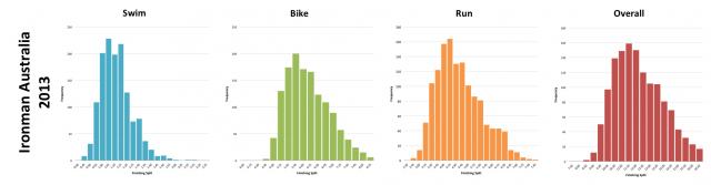 Ironman Australia 2013: Distribution of Finisher Splits