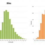 Distribution of Splits at Ironman Brazil 2013