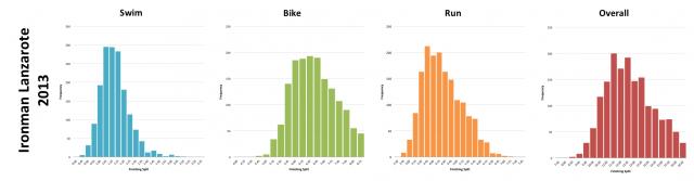 Ironman Lanzarote 2013: Distribution of Finisher Splits