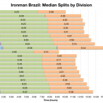 Ironman Brazil: Median Splits by Division