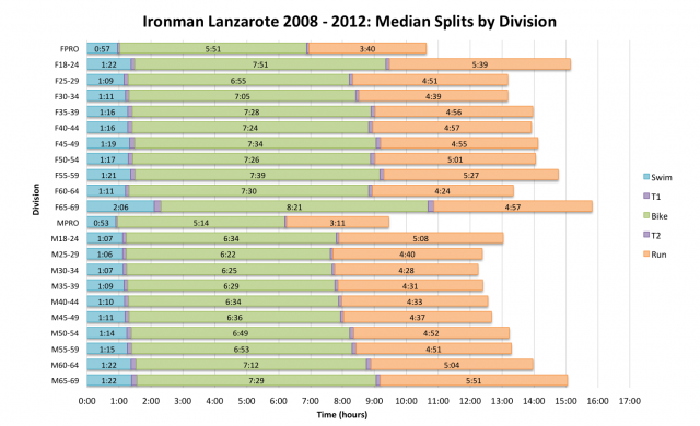 Average Age Group Splits at Ironman Lanzarote