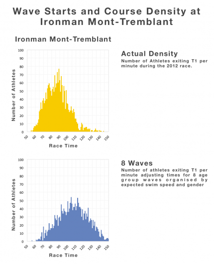 SwimSmart, Wave Starts and Race Course Density at Ironman Mont-Tremblant