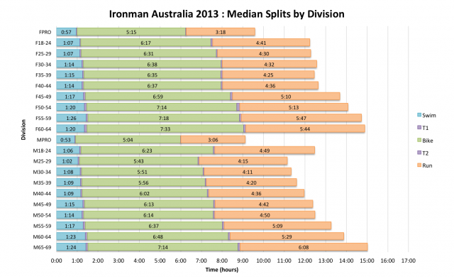 Ironman Australia 2013: Median Splits by Division