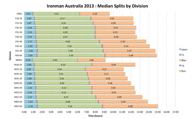 Ironman Australia 2013: Median Splits by Division