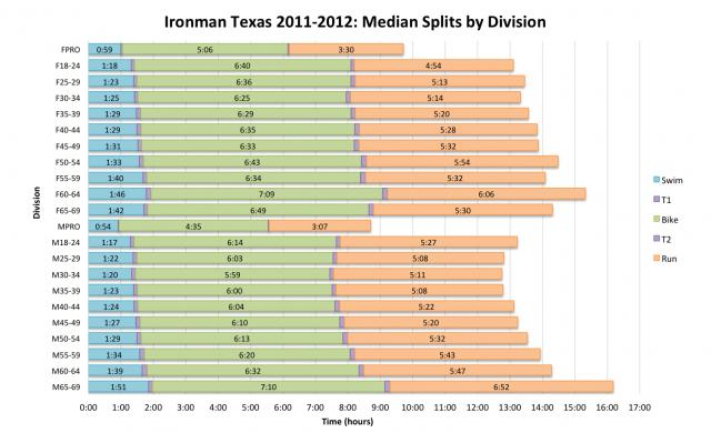 Average Age Group Splits at Ironman Texas