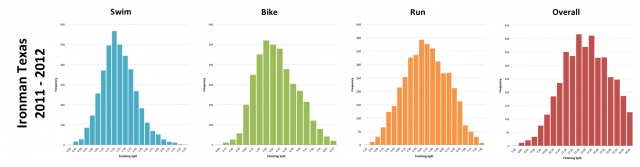 Typical Distribution of Splits at Ironman Texas