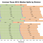 Ironman Texas 2013: Median Splits by Division
