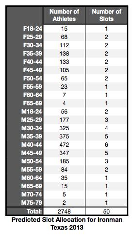 Predicted Kona Slot allocation for Ironman Texas 2013