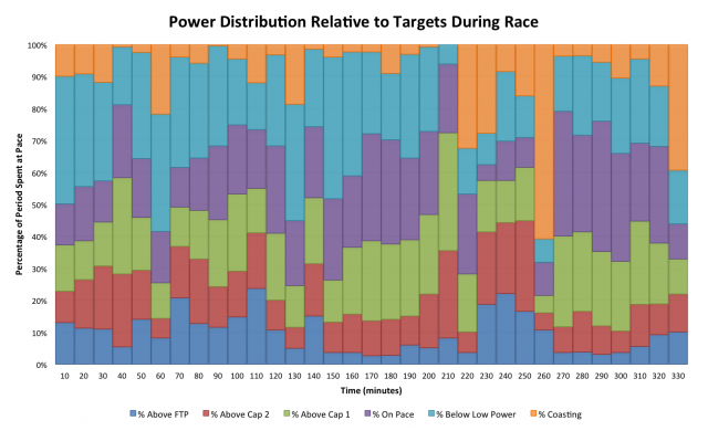 Power Distribution Compared to Targets at Ironman Lanzarote