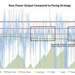 Power Trend Compared to Pacing Strategy at Ironman Lanzarote