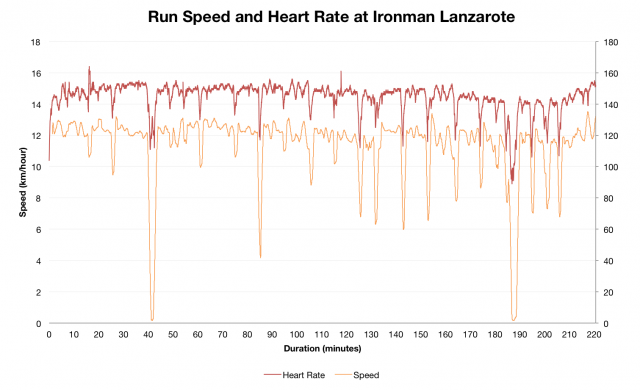 Run Speed and Heart Rate at Ironman Lanzarote