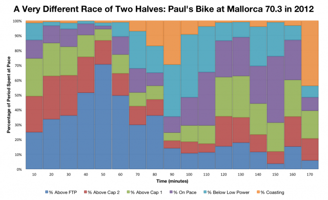 Paul Smernicki: A Very Different Race of Two Halves at Mallorca 70.3 in 2012