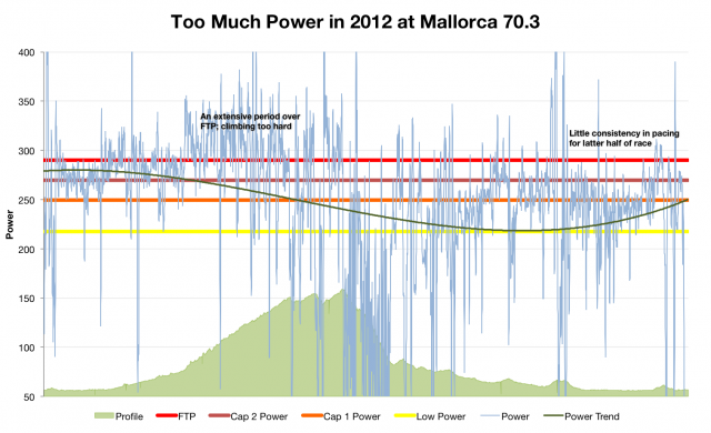 Paul Smernicki: Too Much Power in 2012 at Ironman Mallorca 70.3
