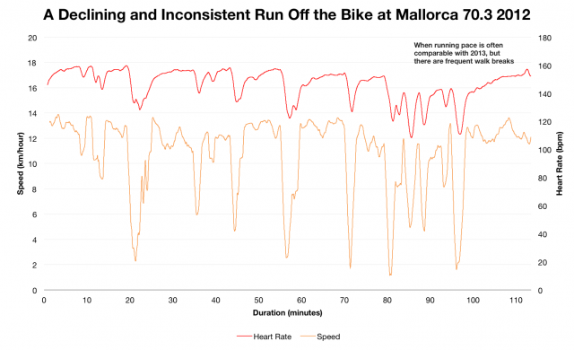 Paul Smernicki: Inconsistent Running Off the Bike at Ironman Mallorca 70.3 2012