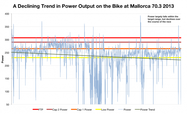 Paul Smernicki: A Declining Trend in Power Output on the Bike at Mallorca 70.3 2013