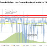 Paul Smernicki: Power Trends and Course Profile at Ironman Mallorca 70.3 2013