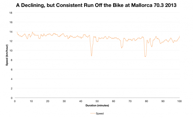 Paul Smernicki: A Declining, but consistent Run Off the Bike at Ironman Mallorca 70.3 2013