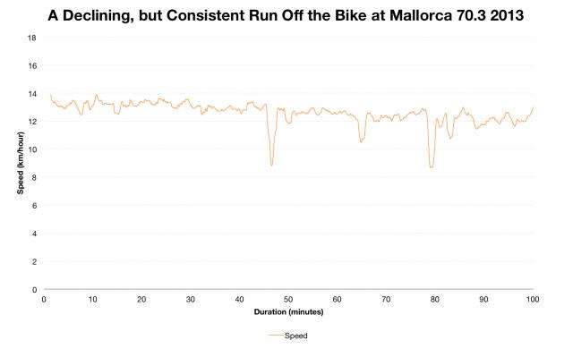 Paul Smernicki: A Declining, but consistent Run Off the Bike at Ironman Mallorca 70.3 2013