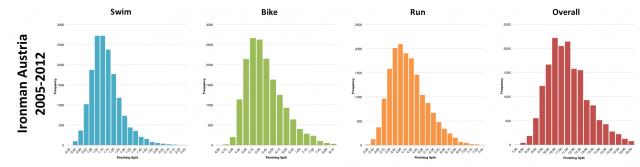 Distribution of Finisher Splits for Ironman Austria 2005-2012