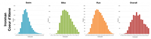 Distribution of Finisher Splits at Ironman Coeur d'Alene