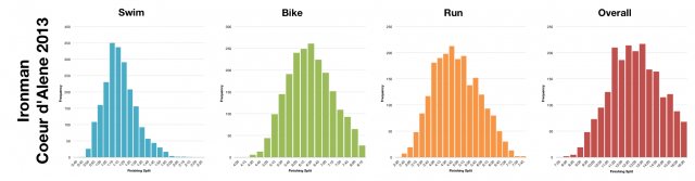 Distribution of Finisher Splits at Ironman Coeur d'Alene 2013