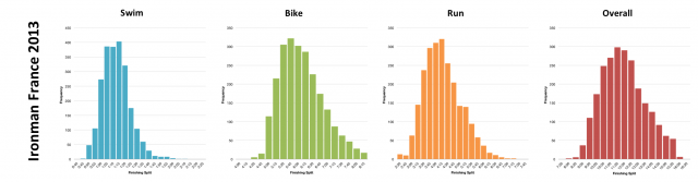 Distribution of Finisher Splits at Ironman France 2013