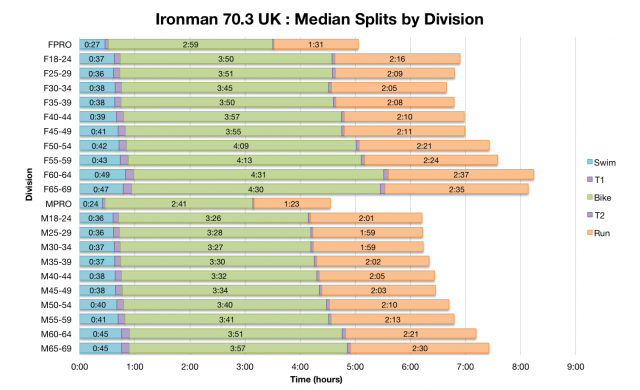 Ironman 70.3 UK: Median Splits by Division
