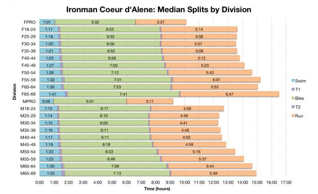 Ironman Coeur d'Alene: Median Splits by Division