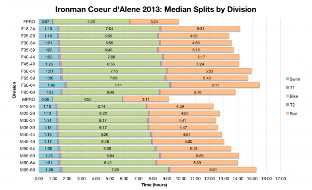 Ironman Coeur d'Alene 2013: Median Splits by Division