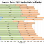 Ironman Cairns 2012: Median Splits by Division