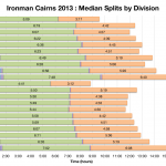 Ironman Cairns 2013: Median Splits by Division