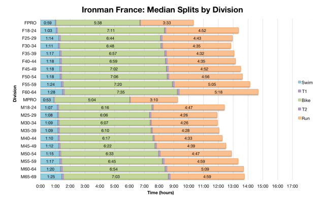 Ironman France: Median Splits by Division
