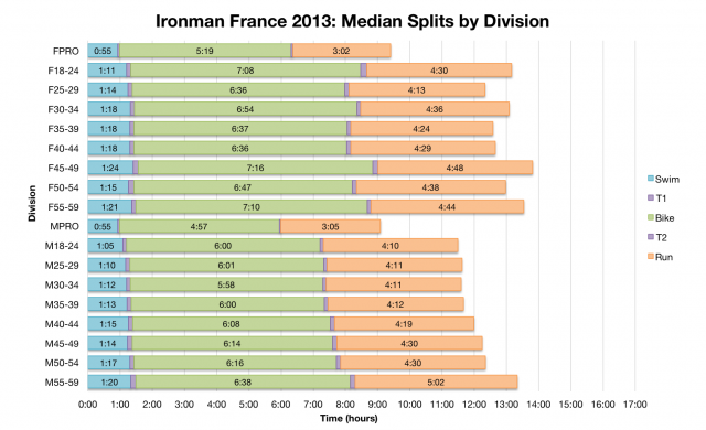 Ironman France 2013: Median Splits by Division