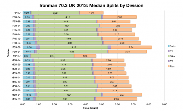 Ironman 70.3 UK 2013: Median Splits by Division