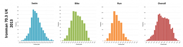 Finisher Distributions for Ironman 70.3 UK 2013