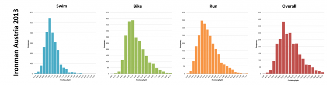 Distribution of Finisher Splits from Ironman Austria 2013