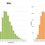 Aggregate Distribution of Finisher Splits at Ironman Frankfurt 2003 - 2012