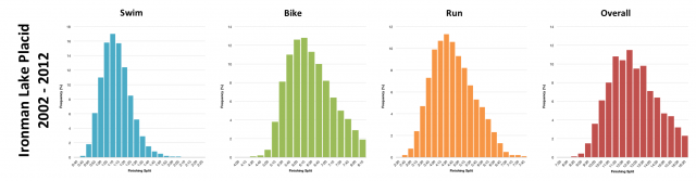 Distribution of Finisher Splits at Ironman Lake Placid 2002-2012
