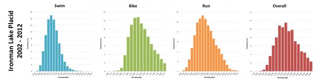Distribution of Finisher Splits at Ironman Lake Placid 2002-2012