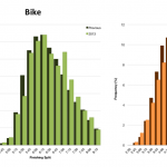 Distribution of Finisher Splits at Ironman Lake Placid 2013
