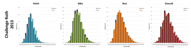 Distribution of Finisher Splits at Challenge Roth 2013