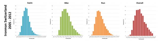 Distribution of Finisher Splits at Ironman Switzerland