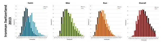Distribution of Finisher Splits at Ironman Switzerland 2013