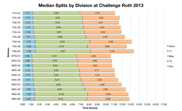 Median Splits by Division at Challenge Roth 2013