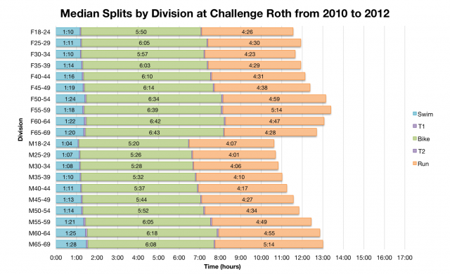 Median Splits by Division at Challenge Roth from 2010 to 2012