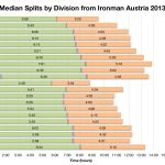 Median Splits by Division from Ironman Austria 2013