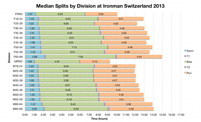 Median Splits by Division at Ironman Switzerland 2013