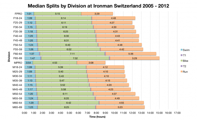 Median Splits by Division at Ironman Switzerland 2005 - 2012